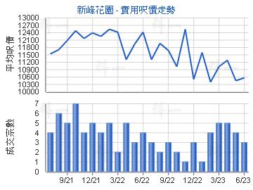 新峰花园                                 - 楼面尺价走势