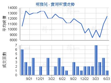 明雅苑                                   - 楼面尺价走势