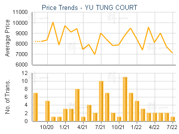 YU TUNG COURT                            - Price Trends