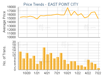 EAST POINT CITY                          - Price Trends
