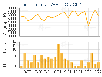 WELL ON GDN                              - Price Trends