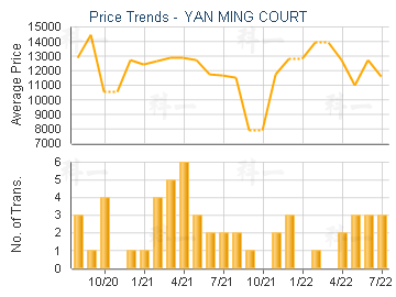 YAN MING COURT                           - Price Trends