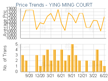 YING MING COURT                          - Price Trends