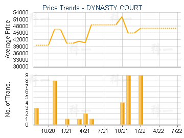 DYNASTY COURT                            - Price Trends
