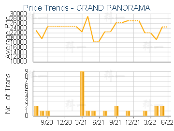 GRAND PANORAMA                           - Price Trends