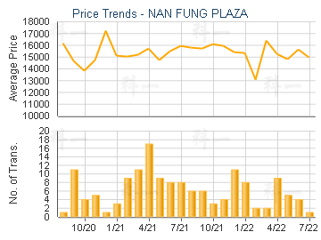 NAN FUNG PLAZA                           - Price Trends