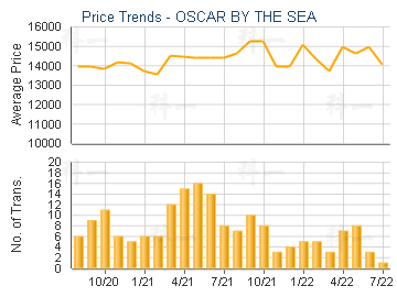 OSCAR BY THE SEA                         - Price Trends
