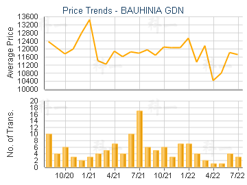 BAUHINIA GDN                             - Price Trends