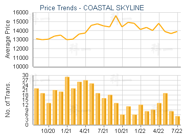 COASTAL SKYLINE                          - Price Trends
