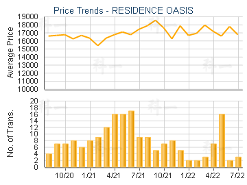 RESIDENCE OASIS                          - Price Trends