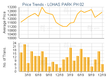 LOHAS PARK PH 02                         - Price Trends