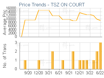 TSZ ON COURT                             - Transaction Trends