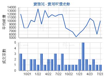 宝雅苑                                   - 楼面尺价走势