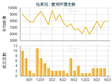 裕东苑                                   - 楼面尺价走势