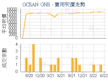 OCEAN ONE                                - 樓面呎價走勢