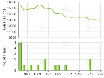 HIBISCUS PARK                            Price Trends