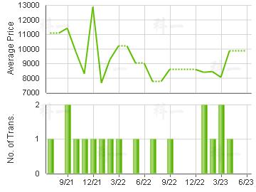 KWAI YIN COURT                           Price Trends