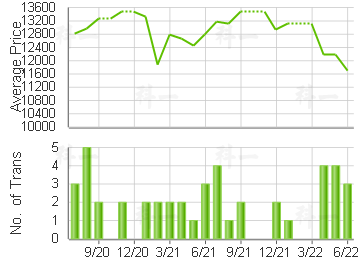 LAICHIKOK BAY GDN                        Price Trends