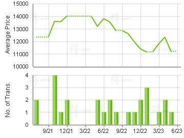 SUN KWAI HING GDN                        Price Trends