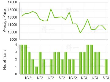 WONDERLAND VILLAS                        Price Trends