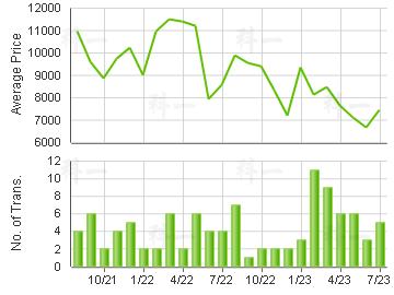 CHEVALIER GDN                            Price Trends