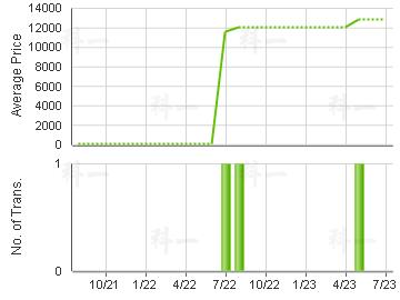 SAI KUNG BLDG                            Price Trends