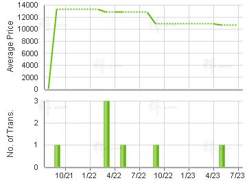 SAI KUNG GDN                             Price Trends