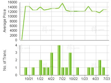 METROPOLIS PLAZA                         Price Trends