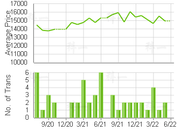 SHEUNG SHUI CTR                          Price Trends