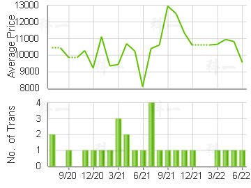 WOODLAND CREST                           Price Trends