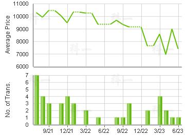 HONG SING GDN                            Price Trends