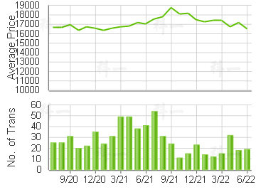 METRO CITY                               Price Trends