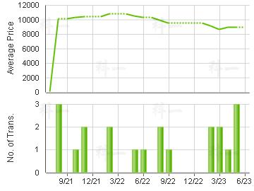 ALPINE GDN                               Price Trends