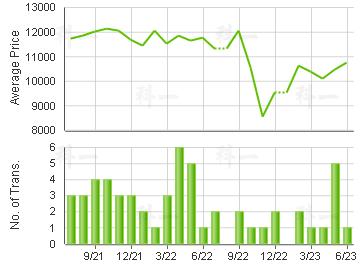 BLOSSOM GDN                              Price Trends