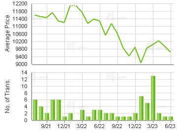 HANFORD GDN                              Price Trends