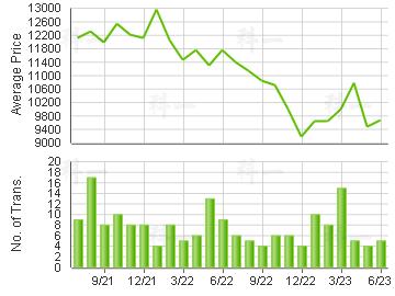 SUN TUEN MUN CTR                         Price Trends