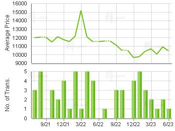 WALDORF GDN                              Price Trends