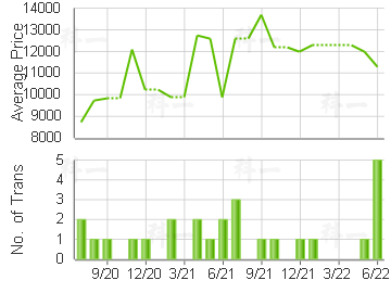 RICHWOOD PARK                            Price Trends