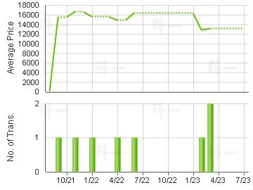 TSUEN CHEONG CTR                         Price Trends