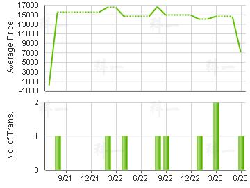 TSUEN FUNG CTR                           Price Trends