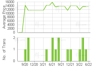 TSUEN WAN GDN                            Price Trends
