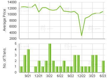 BROADVIEW GDN                            Price Trends