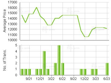 HO SHUN TAI BLDG                         Price Trends