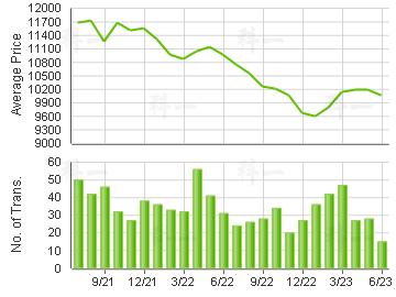 KINGSWOOD                                Price Trends
