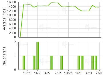 HARMONY GDN                              Price Trends