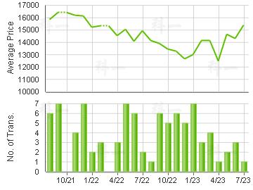GRAND HORIZON                            Price Trends