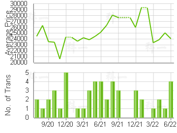 VICTORIA TWRS                            Price Trends