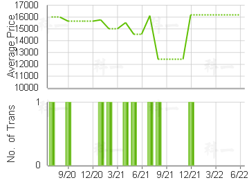 JADE PLAZA                               Price Trends