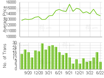 COASTAL SKYLINE                          Price Trends