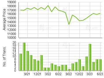YOHO TOWN                                Price Trends
